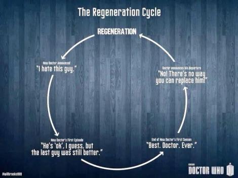 regenerationcircle